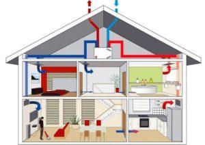 Вентиляция и кондиционирование в доме: виды установок