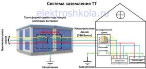 В каких случаях применяется система заземления ТТ