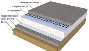Устройство бетонного пола в гараже