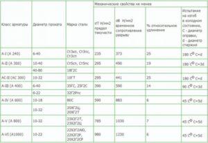 Строительная арматура - характеристики, требования, применение