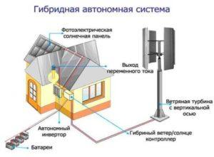 Какой нужен ветрогенератор для обогрева дома площадью 120 кв.м.?