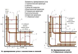 Армирование фундамента: расчет арматуры, укладка и вязка своими руками