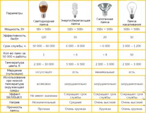 Обзор характеристик галогенных ламп