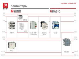 Что такое модульный контактор и для чего он нужен?
