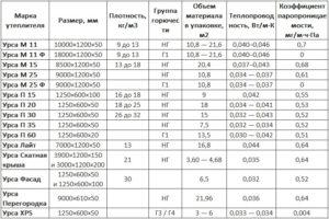 Утеплитель Ursa: характеристика, свойства, монтаж
