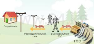 Причины потерь электроэнергии на больших расстояниях