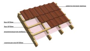 Цементная черепица: инструкция по монтажу