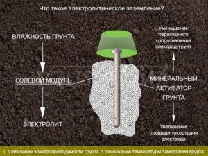 Что такое электролитическое заземление?