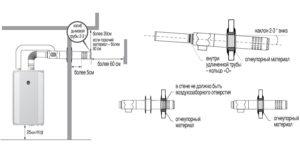 Установка коаксиальных котлов: пошаговая инструкция