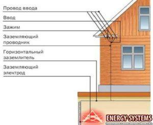 Нужно ли заземлять нулевой провод на вводе в дом?