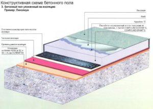 Разновидности бетонных полов. Инструкция по монтажу бетонного пола своими руками