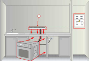 Подключение варочной поверхности + духовки