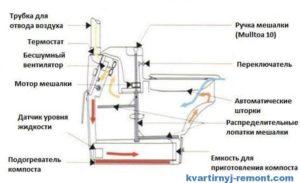 Устройство торфяного биотуалета. Устройство, принцип работы