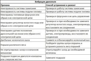Причины и способы устранения вибрации электродвигателей