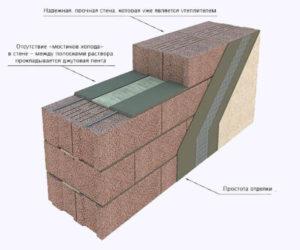 Керамзитоблоки: характеристика и особенности материала. Кладка стен из керамзитоблоков своими руками