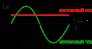 Чем отличается переменный ток от постоянного — объяснение простыми словами