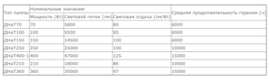 Обзор характеристик натриевых ламп ДНаТ