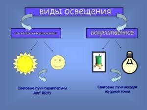 Какие бывают виды освещения?