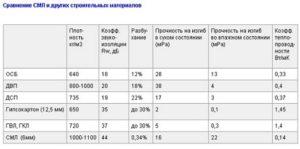 Стекломагнезитовый лист: характеристики и использование