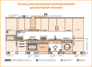 Как расположить розетки на кухне для подключения всей техники