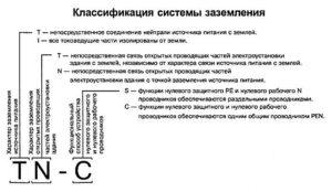 Что представляет собой система заземления TN-C-S