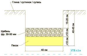 Подушка под фундамент: инструкция по монтажу