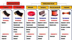 Основные виды электрического теплого пола