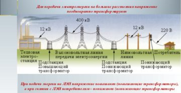 Как происходит передача и распределение электроэнергии